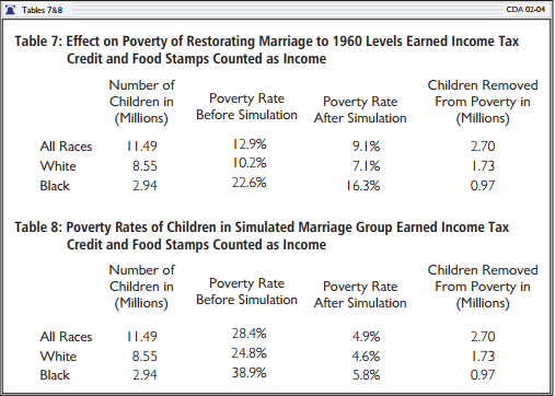 Effect on Poverty on Restoring Marriage