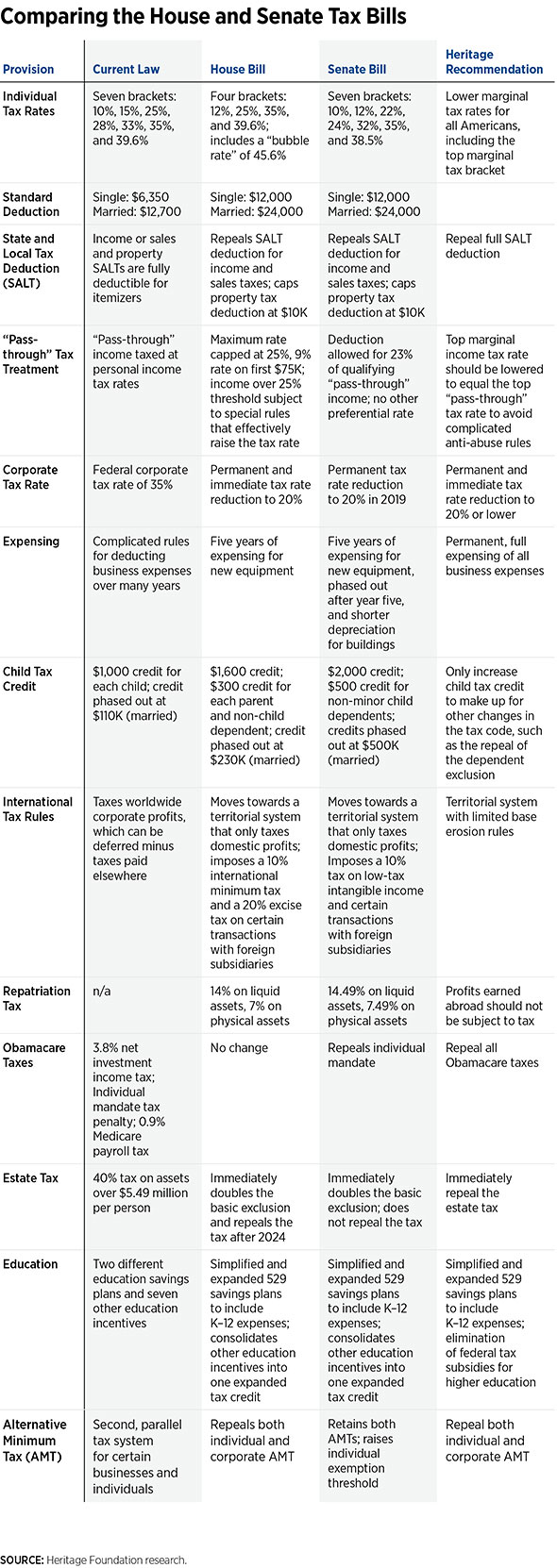 tax bill chart