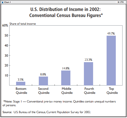 U.S. Distribution of Income in 2002