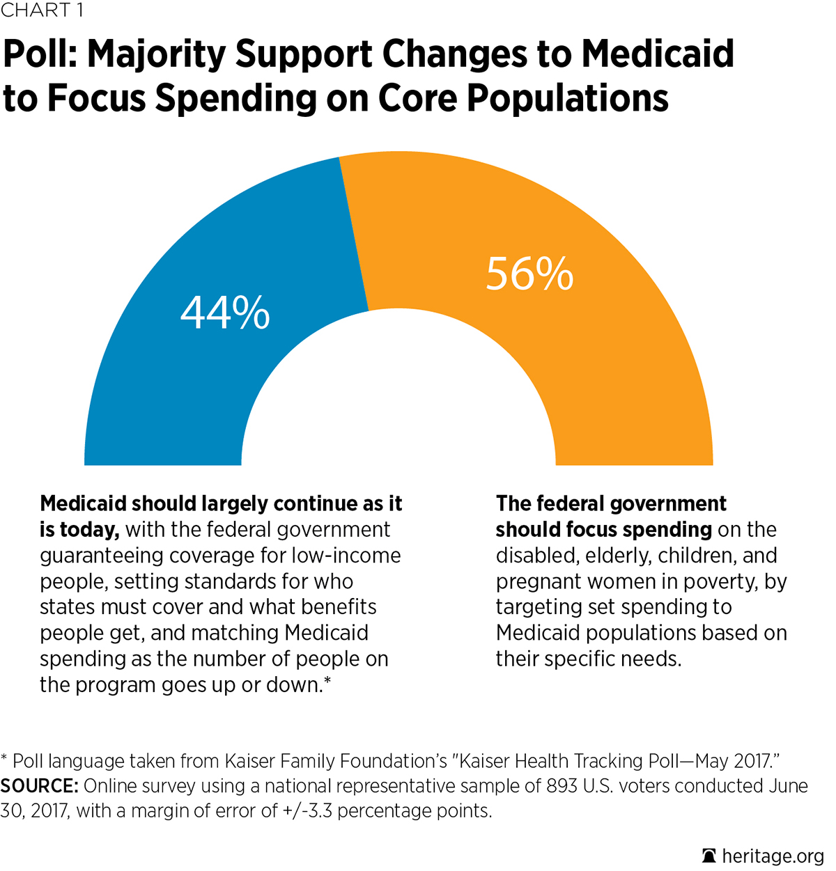 Medicaid One Pager Chart 1