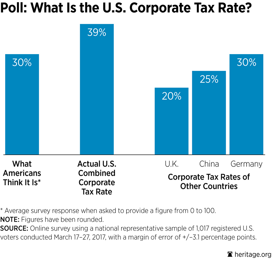 Poll: What Is the U.S. Corporate Tax Rate?