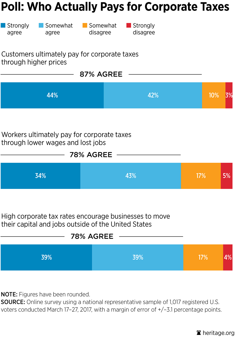 Poll: Who Actually Pays for Corporate Taxes