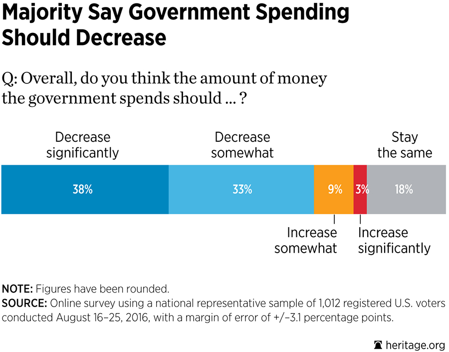 Majority Say Government Spending Should Decrease