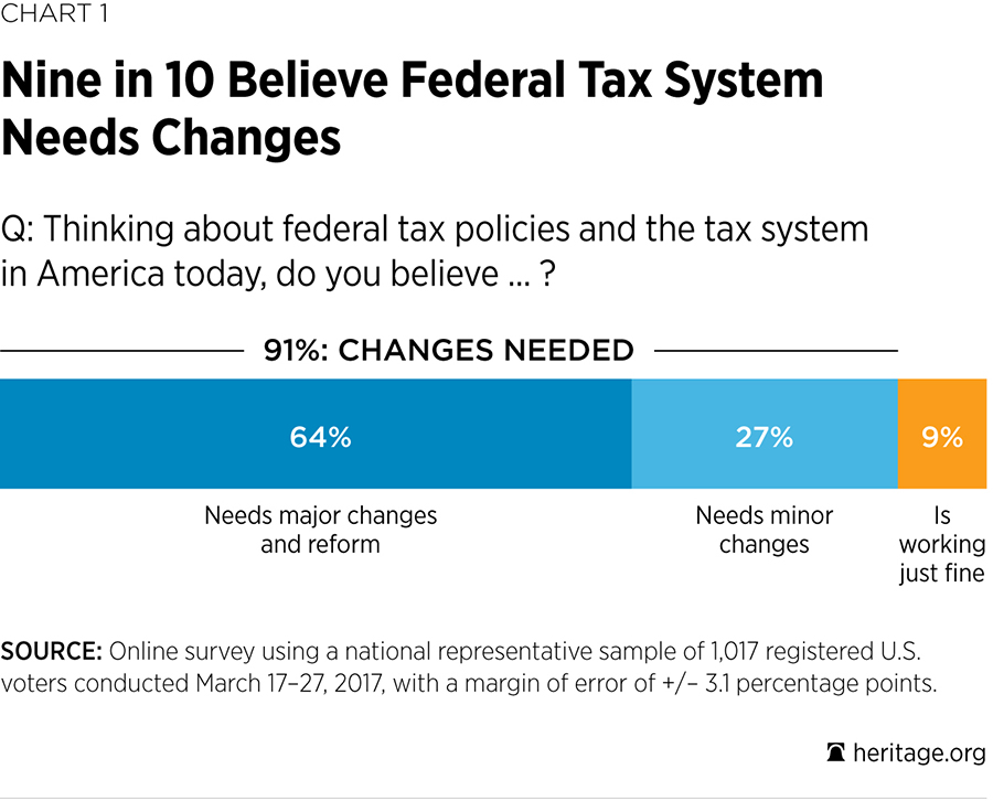 91% Believe Federal Tax System Needs Changes