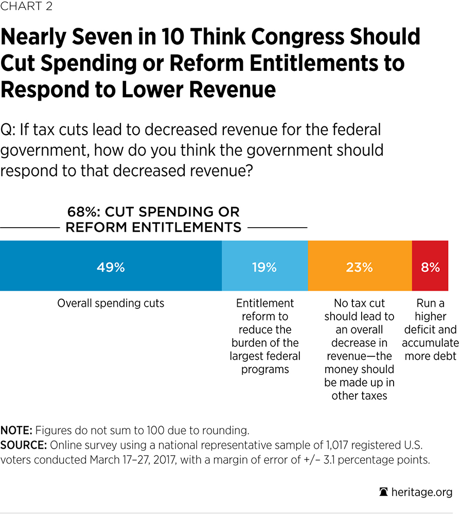 Nearly Seven in 10 Think Congress Should Cut Spending or Reform Entitlements to Respond to Lower Revenue
