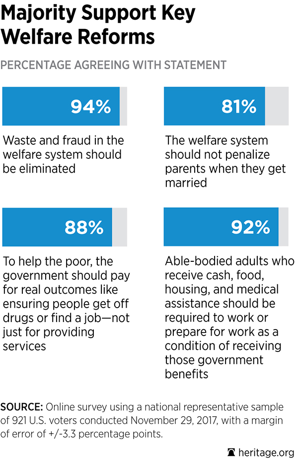 Welfare Reform Poll Chart 1