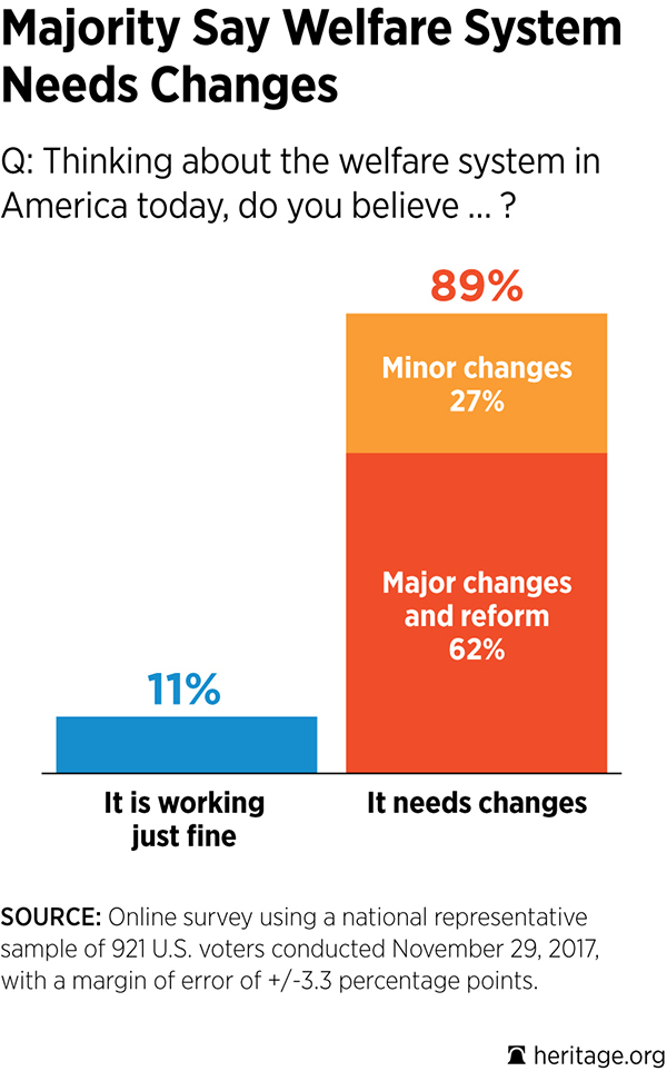 Welfare Reform Poll Chart 2