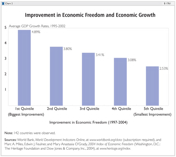 Why America Needs to Support Free Trade