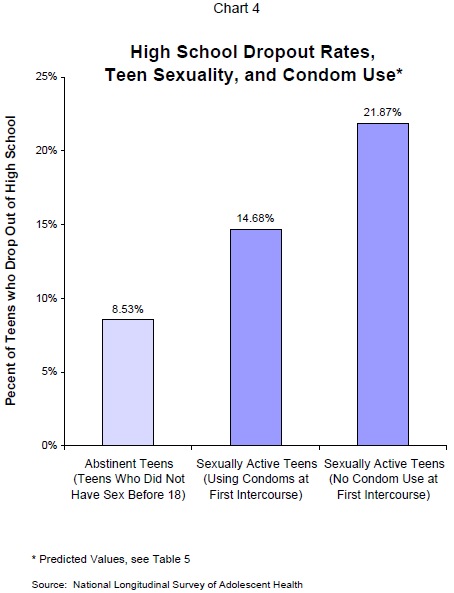 Have Teen sex rates historical