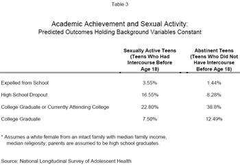 Academic Achievement and Sexual Activity: Predicted Outcomes Holding Background Variables Constant