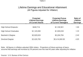 Lifetime Earnings and Educational Attainment (All Figures Adjusted for Inflation)