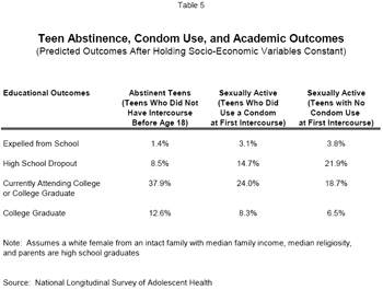 Teen Abstinence, Condom Use, and Academic Outcomes (Predicted Outcomes After Holding Socio-Economic Variables Constant)