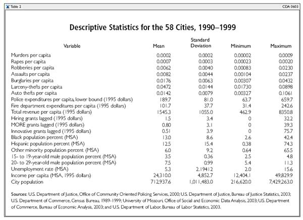 Descriptive Statistics for 58 Cities