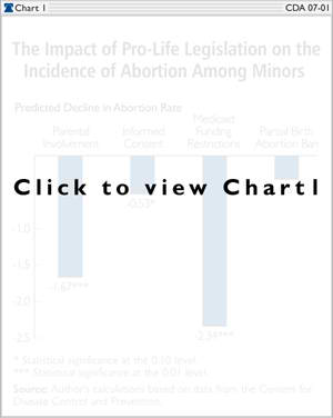 The Impact of Pro-Life Legislation on the Incidence of Abortion Among Minors