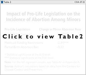 Impact of Pro-Life Legislation on the Incidence of Abortion Among Minors