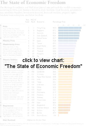 The State of Economic Freedom