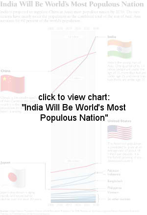 India Will Be World's Most Populous Nation