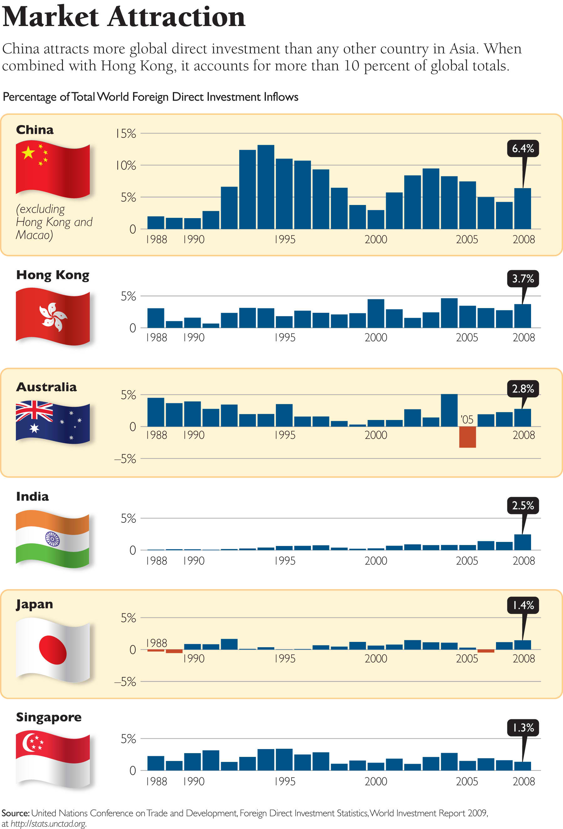 fdi inflow in china 2 1 introduction the growth of foreign direct investment (fdi) in china has experienced dramatic changes since the beginning of the economic reform in the late 1970s.