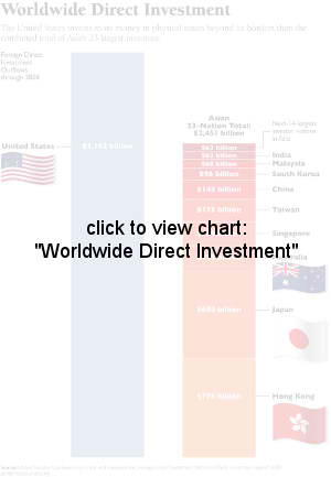 Worldwide Direct Investment