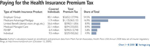 Paying For Health Insurance Premium Tax