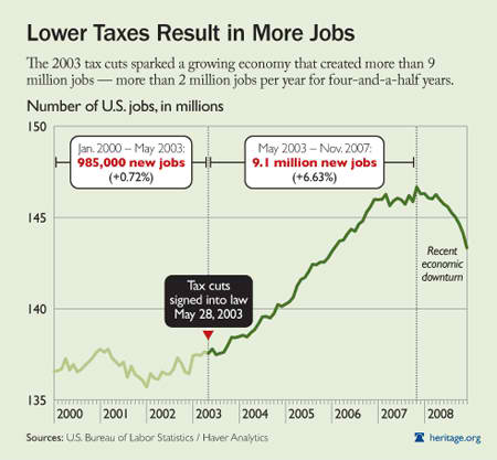 Lower Taxes Result in More Jobs