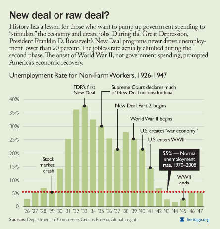 New Deal or Raw Deal