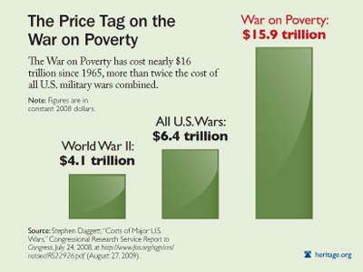 The Price tag on the war on poverty