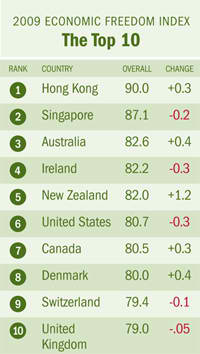 2009 Economic Freedom Index