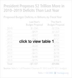 president proposes 2 trillion more in 2010-2019 <TaxonomyNode id='{398E1D14-CEC5-4FDC-B96D-937D73A9DEE9}'><TaxonomyNode id='{398E1D14-CEC5-4FDC-B96D-937D73A9DEE9}'>deficits</TaxonomyNode></TaxonomyNode> than last year