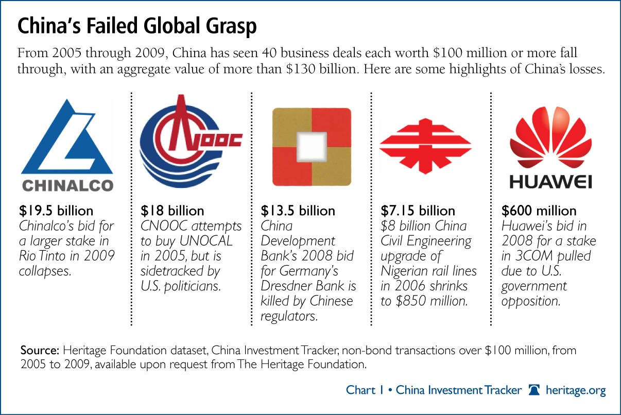 china global investment tracker 2010 the heritage foundation