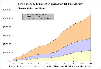 Total Federal K-12 Spending 1965 Through 2002
