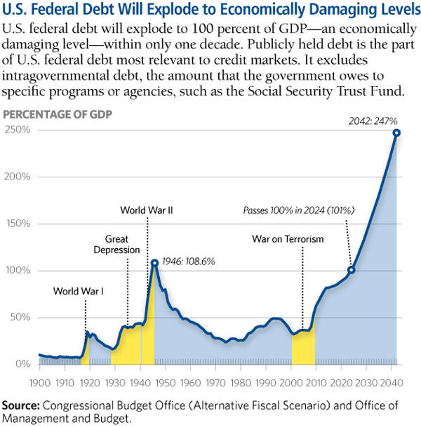 U.S. federal debt will explode
