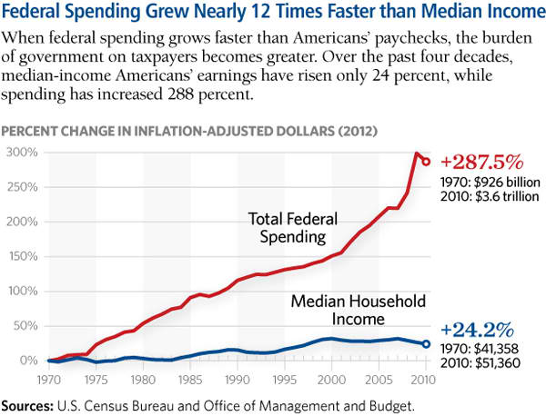 Federal spending grew 12 times faster than median income