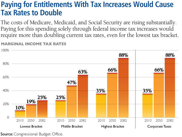 Paying for Entitlements with tax increases