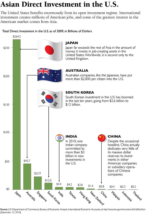 Asian Direct Investments in the US