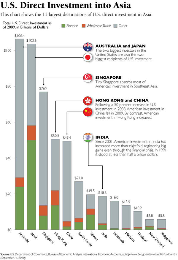 US Direct Investment into Asia