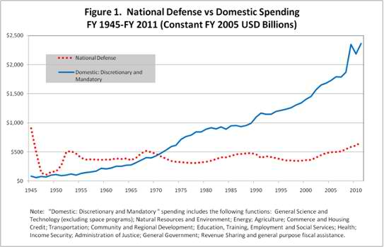 National Defense Vs. Domestic Spending