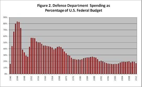 Defense Department Spending as Percentage of Federal Budget