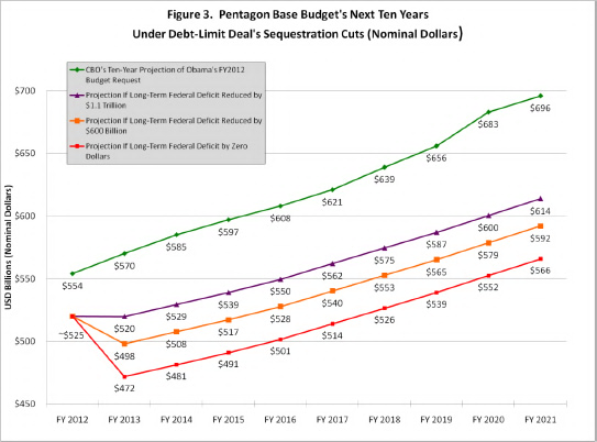 Pentagon Base Budget's Next Ten Years