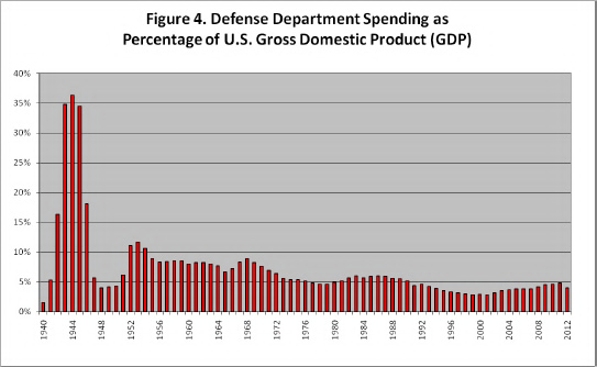 Defense Department Spending As Percentage of U.S. Gross GDP