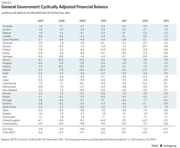 General Government Cyclically Adjusted Financial Balance