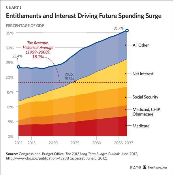Entitlements and Interest Driving Future Spending Surge