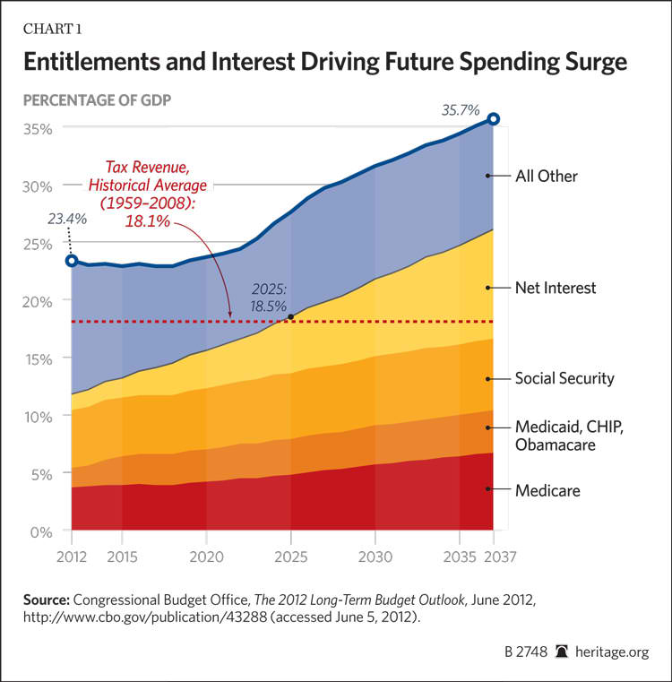 Image result for entitlement spending vs savings