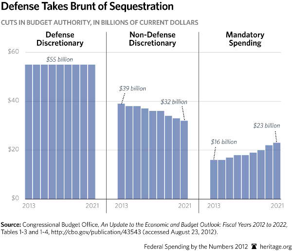 Defense Takes the Brunt of Sequestration