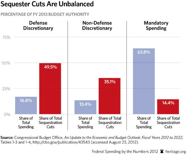 Sequester Cuts are Unbalanced
