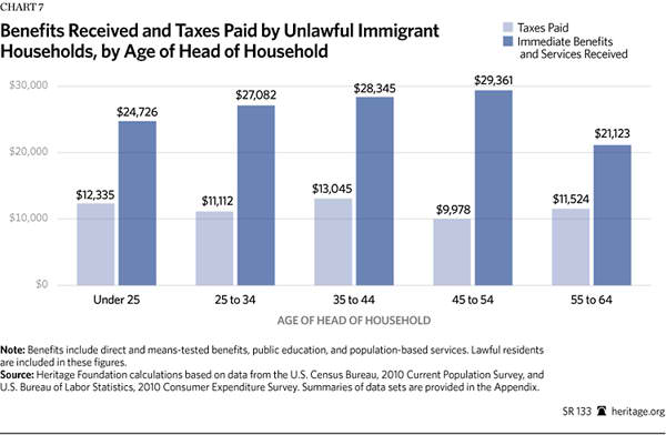 Immigration Costs 2013 - Chart 7