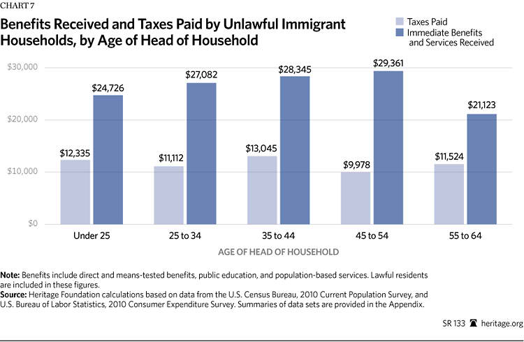 do illegal immigrants hurt economy Comprehensive immigration reform will grow our economy heres the problem with for many americans, the influx of immigrants hurts their prospects significantly this second message by thomas frank what does it all add up tosome people believe that illegal immigration hurts the us economy because it introduces an unregulated group of workers that are often underpaid, rarelynbsp indianapolis a .