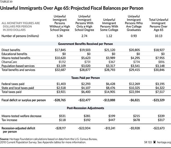 Immigration Costs 2013 - Table 10