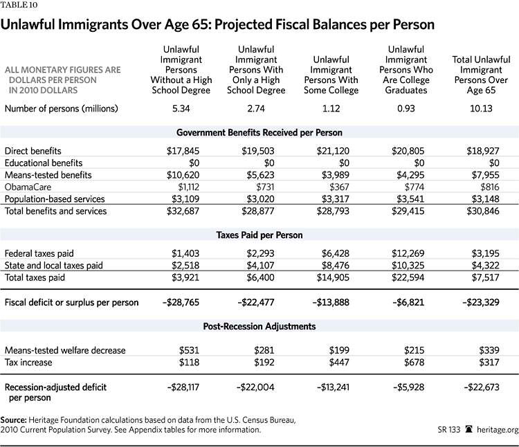 the fiscal cost of unlawful immigrants and amnesty to the us