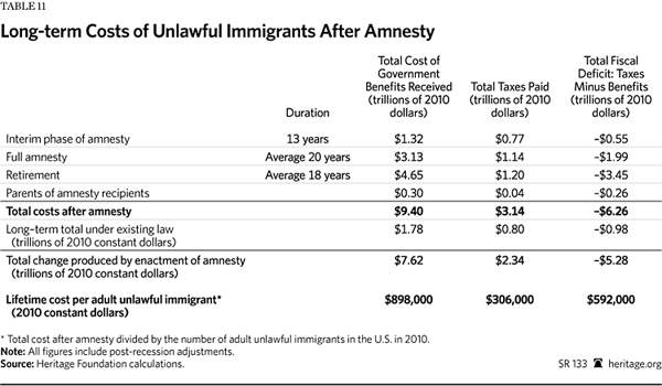 Immigration Costs 2013 - Table 11